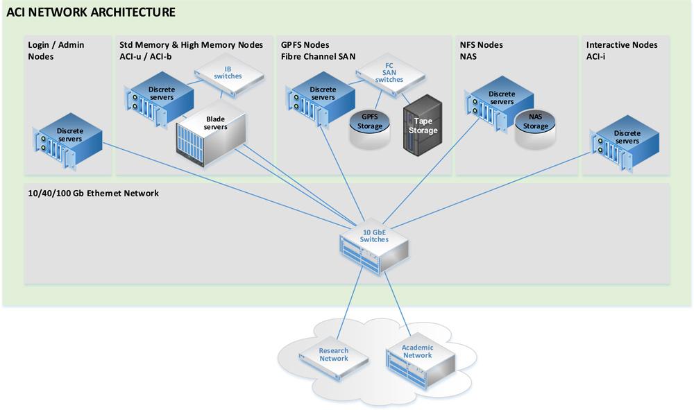 Architecture-ACI-v3