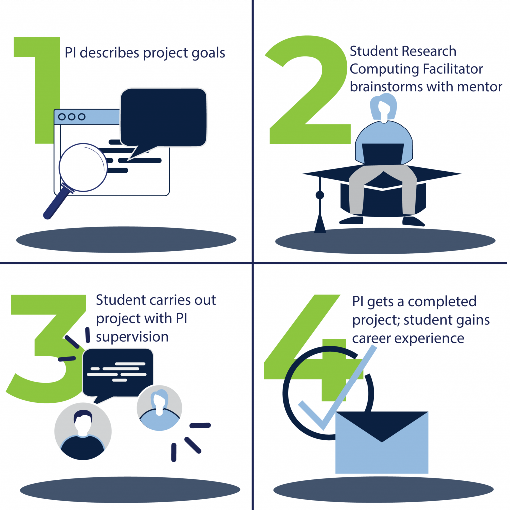 Step 1: PI describes project goals. Step 2: Student Research Computing Facilitator brainstorms with mentor. Step 3: Student carries out project with PI supervision. Step 4: PI gets a completed project and student gains careers experience.
